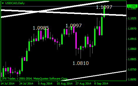 140915_7usdcaddaily.png
