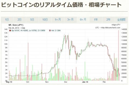 ビットコインのリアルタイム価格・相場チャート