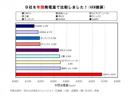 9社比較【各社公式発表シミュレーシ