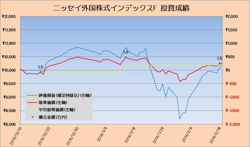 2014年2月の先進国株式クラスの運用状況