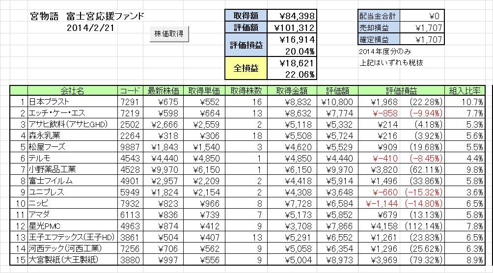 20140217週の成績 富士宮応援ファンド「宮物語」 ~年初来プラス転換を目指して~