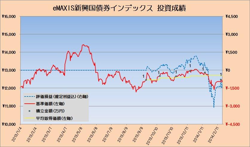 2014年2月の新興国債券クラスの運用状況 ~ふりだしに戻る~