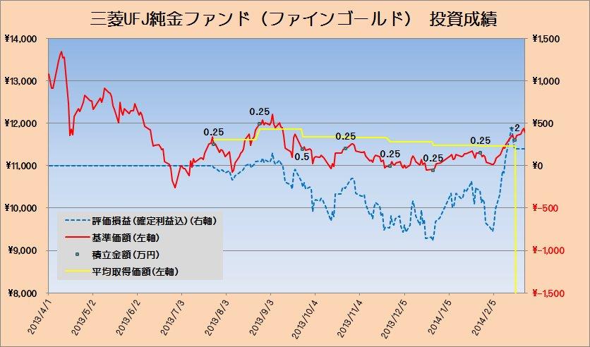 2014年2月の純金投資の運用状況 ~含み益がザクザク増えてます~