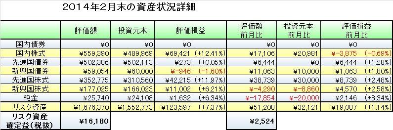 2014年2月末の資産評価と3月の資産運用予定