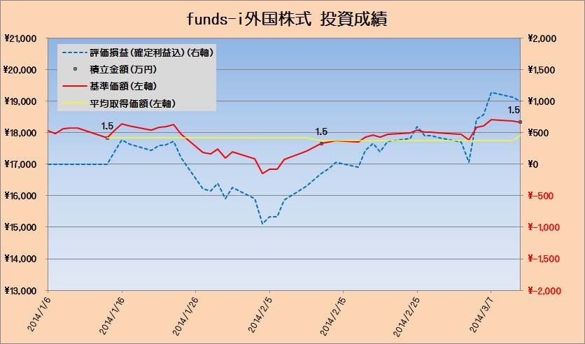 投資成績fund-i外国株式20140312