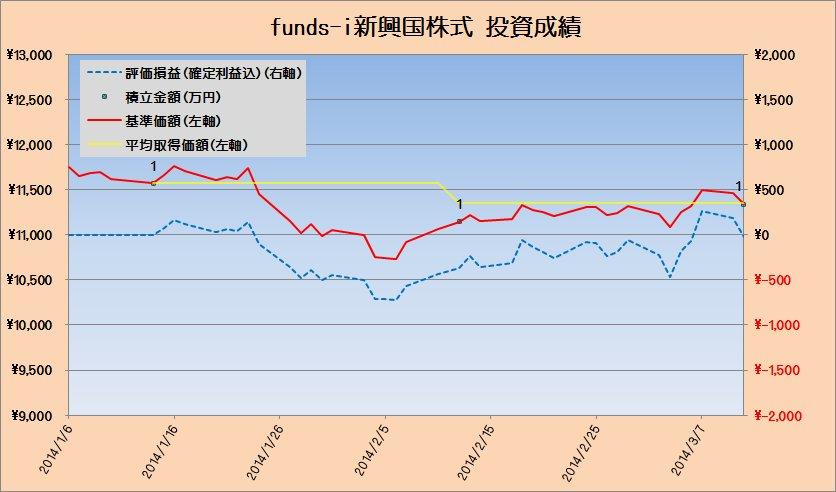 投資成績fund-i新興国株式20140312
