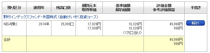 明細スルガ銀行投信積立結果20140312