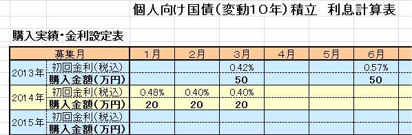 【管理ツール】エクセルで個人向け国債(変動10年)積立用の利子計算表を作ってみました。