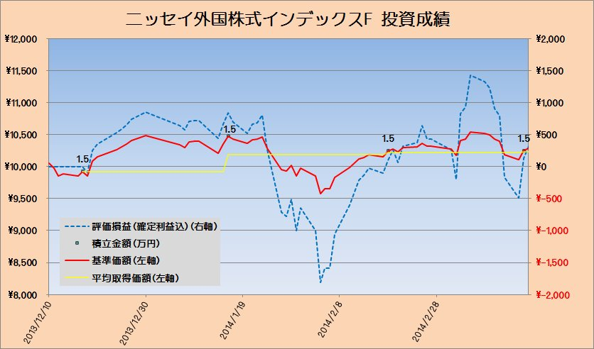 2014年3月の先進国株式クラスの運用状況 ~日本売りになんか負けないぞ!!~