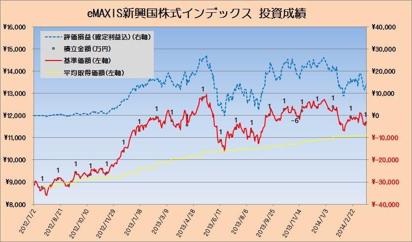 投資成績eMAXIS新興国株式20140321