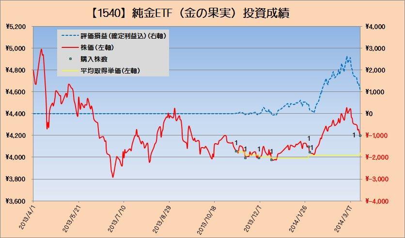 2014年3月の純金投資の運用状況 ~ゴールデンタイムは終わらない~