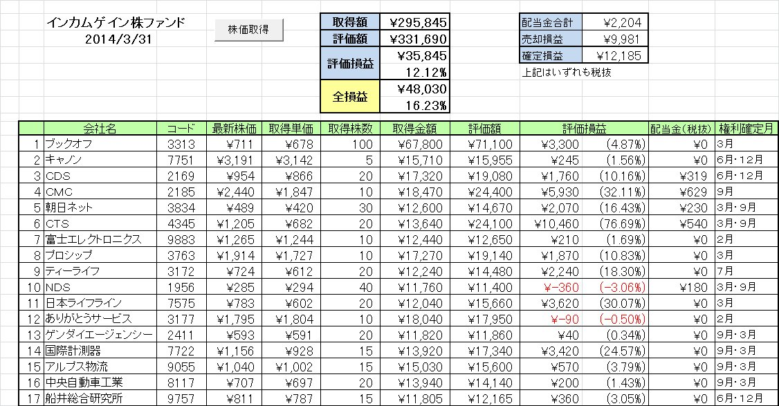 2014年3月の成績 好配当日本株個別銘柄 ~ポジションを減らしてます~