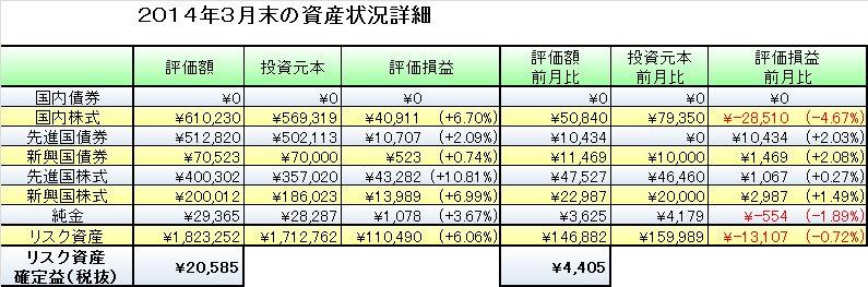 2014年3月末の資産評価と4月の資産運用予定