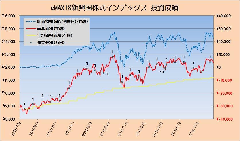 2014年4月の新興国株式と新興国債券クラスの運用状況 ~人革連?~