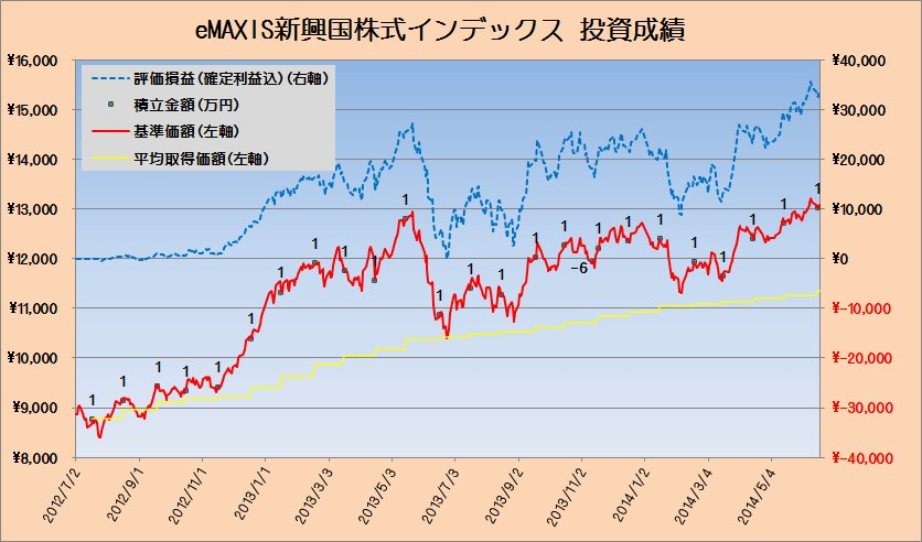 投資成績eMAXIS新興国株式20140620
