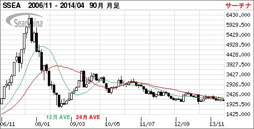 上海A株指数