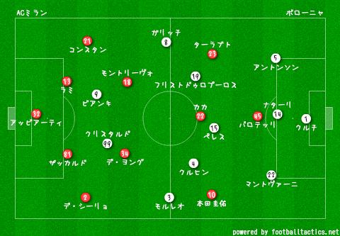 AC_Milan_vs_Bologna_2013-14_re.png