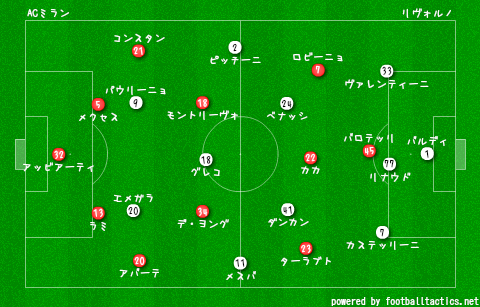 AC_Milan_vs_Livorno_2013-14_re.png