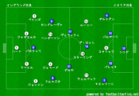 WC2014_Group_D_England_vs_Italy_re.png